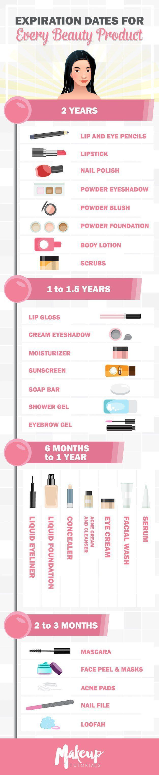 Makeup Expiration Date Comprehensive Guide | Importance of Cosmetic CalendarFace...