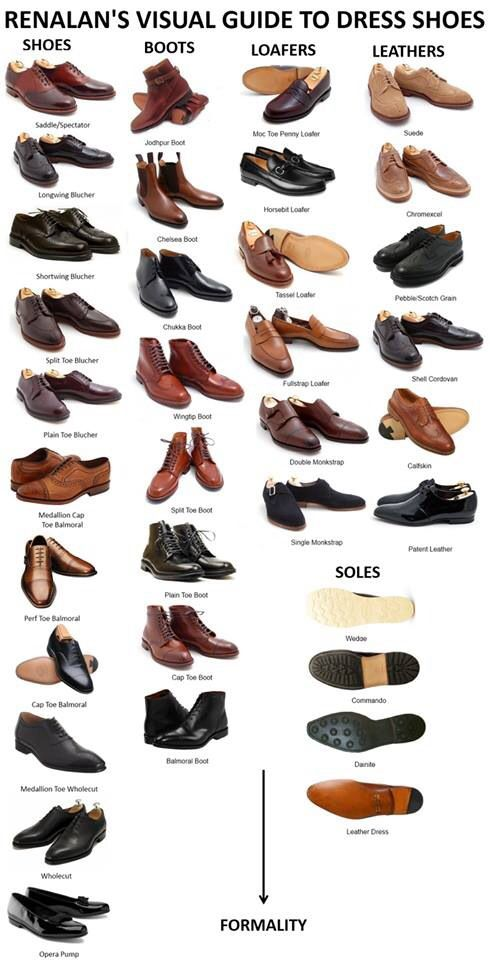 Men's Shoe Guide...
