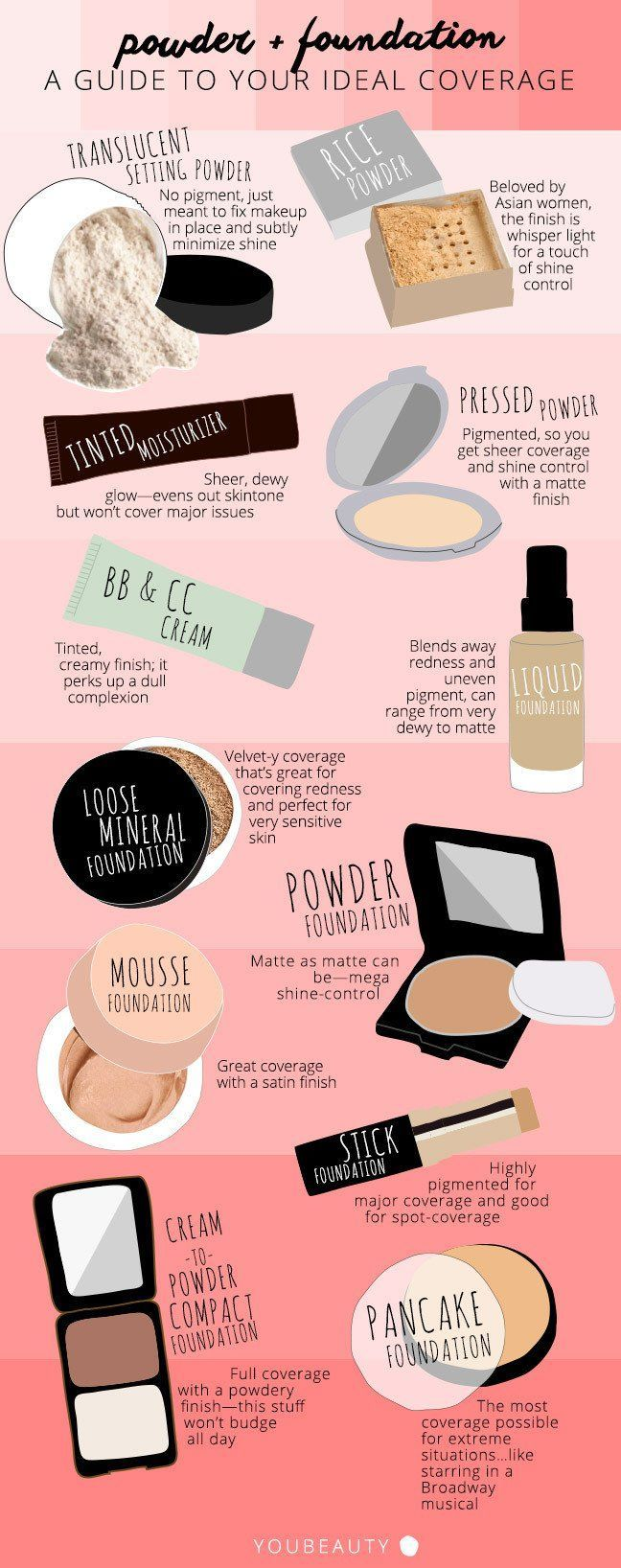 Powder And Foundation Application | A Guide To Your Ideal Coverage by Makeup Tut...