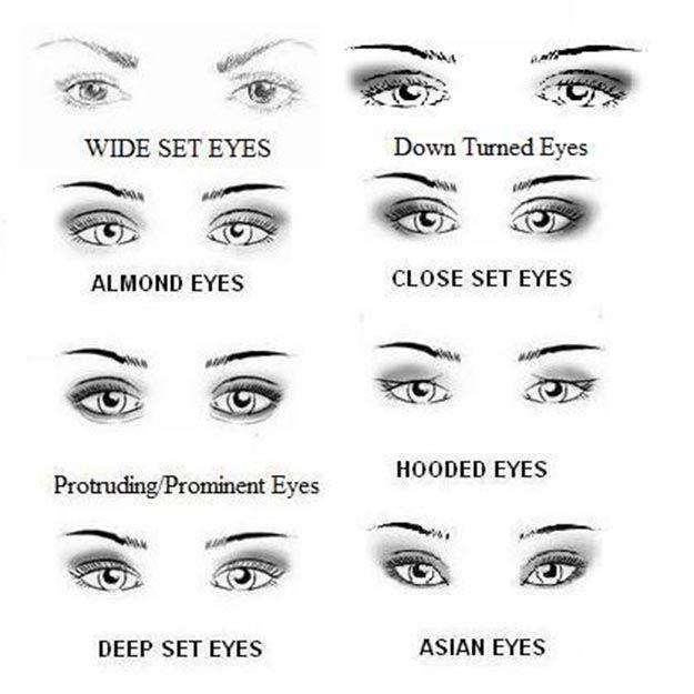 Eye Shade Guide for Winged Eyeliner   MUA Tips: How to do Winged Eyeliner Makeup...
