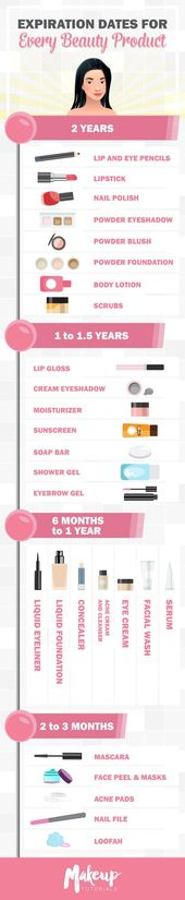 Makeup Expiration Date Comprehensive Guide | Importance of Cosmetic Calendar